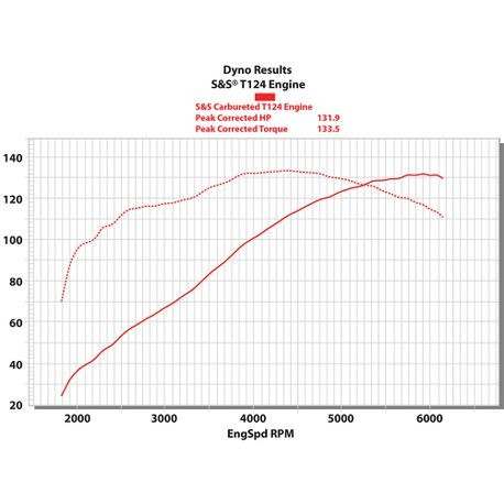 t124 dyno t124 long block engine for 1999 2006 (except 2006 dyna®) with 585